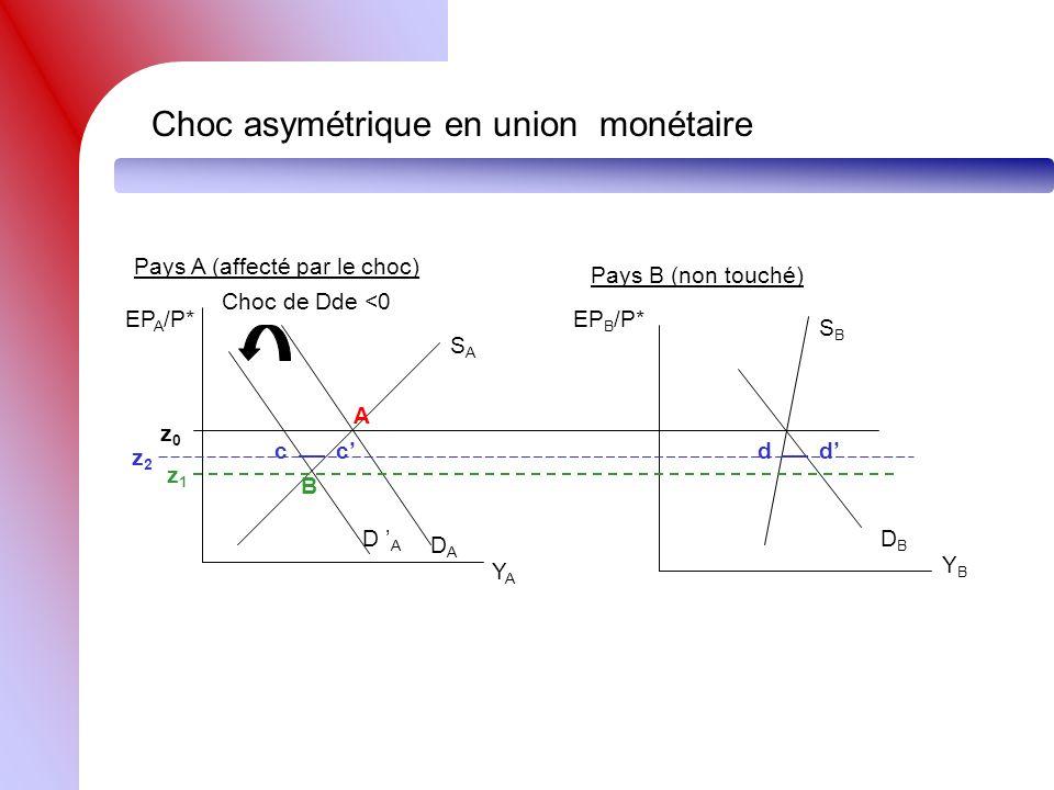Les critères doptimalité monétaire La mobilité du travail ou la flexibilité des salaires : R.