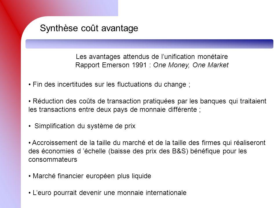 Obstacles à lunification monétaire Chocs asymétriques 1964-1990Indice doptimalité monétaire avec lAllemagne