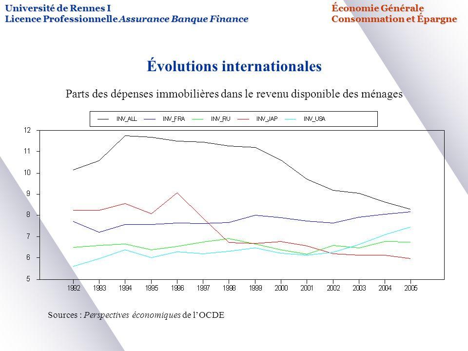 Université de Rennes IÉconomie Générale Licence Professionnelle Assurance Banque FinanceConsommation et Épargne Évolutions internationales Parts des d