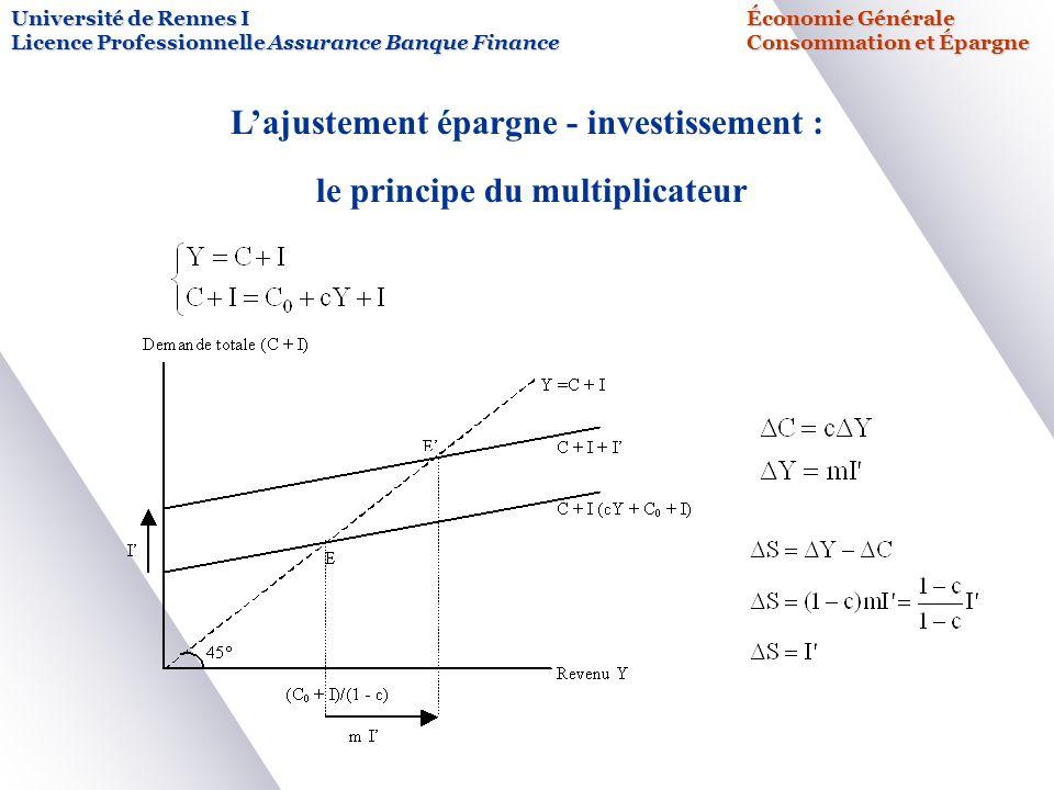Université de Rennes IÉconomie Générale Licence Professionnelle Assurance Banque FinanceConsommation et Épargne Lajustement épargne - investissement :