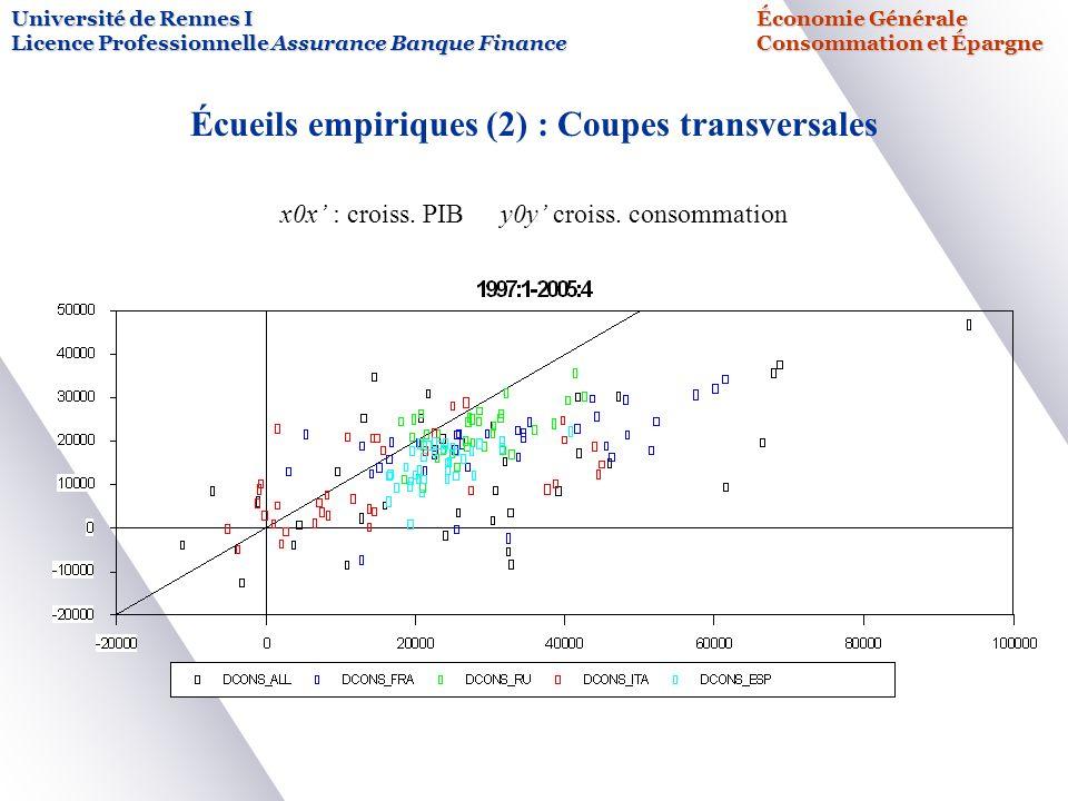 Université de Rennes IÉconomie Générale Licence Professionnelle Assurance Banque FinanceConsommation et Épargne Écueils empiriques (2) : Coupes transversales x0x : croiss.