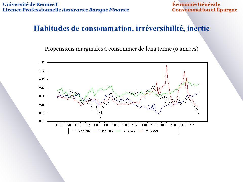 Université de Rennes IÉconomie Générale Licence Professionnelle Assurance Banque FinanceConsommation et Épargne Habitudes de consommation, irréversibilité, inertie Propensions marginales à consommer de long terme (6 années)