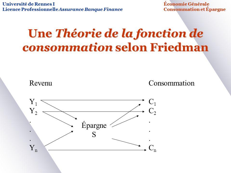 Une Théorie de la fonction de consommation selon Friedman Université de Rennes IÉconomie Générale Licence Professionnelle Assurance Banque FinanceConsommation et Épargne Consommation C 1 C 2.