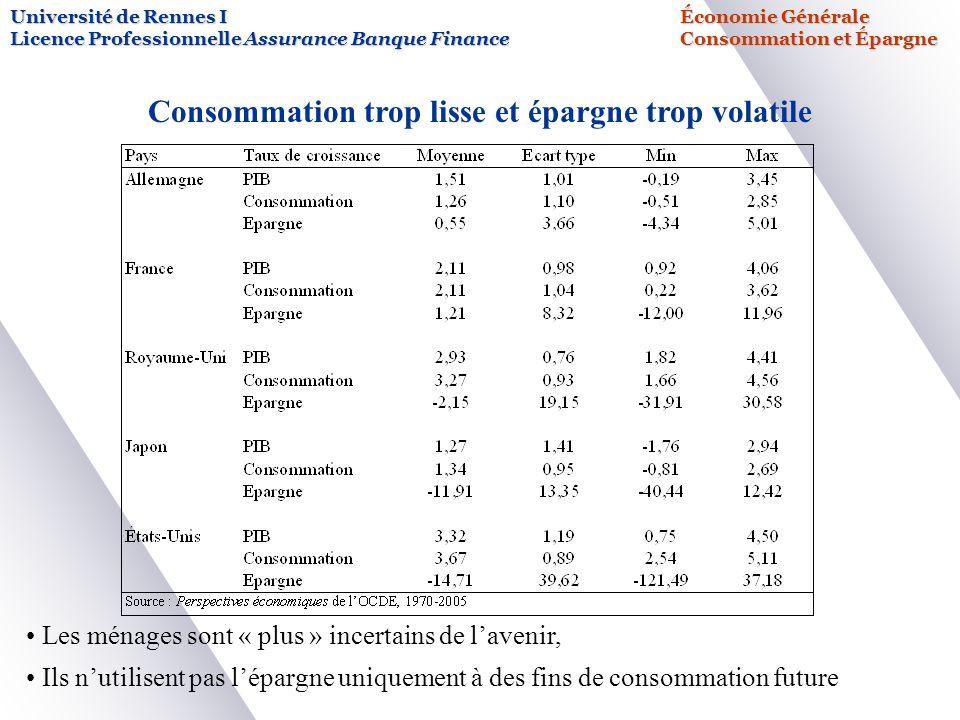 Université de Rennes IÉconomie Générale Licence Professionnelle Assurance Banque FinanceConsommation et Épargne Consommation trop lisse et épargne tro