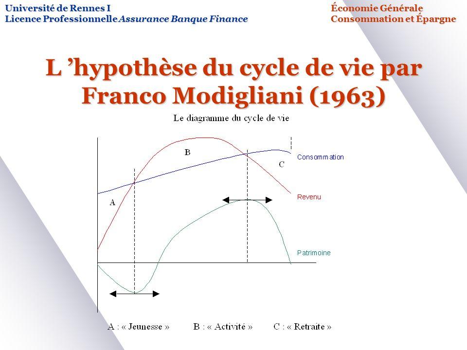 L hypothèse du cycle de vie par Franco Modigliani (1963) Université de Rennes IÉconomie Générale Licence Professionnelle Assurance Banque FinanceConsommation et Épargne