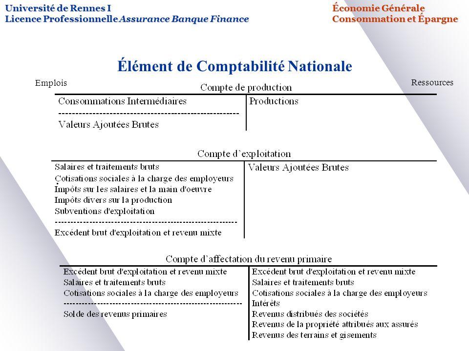 Université de Rennes IÉconomie Générale Licence Professionnelle Assurance Banque FinanceConsommation et Épargne Élément de Comptabilité Nationale.