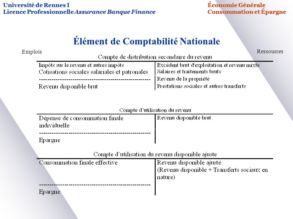 Université de Rennes IÉconomie Générale Licence Professionnelle Assurance Banque FinanceConsommation et Épargne Élément de Comptabilité Nationale Empl