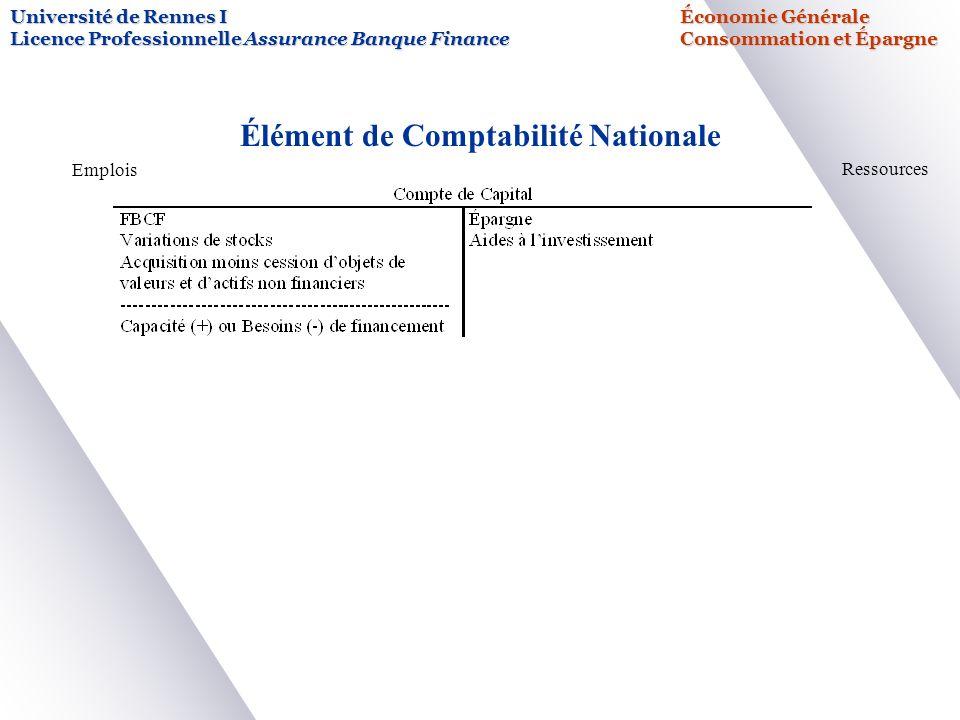 Université de Rennes IÉconomie Générale Licence Professionnelle Assurance Banque FinanceConsommation et Épargne Élément de Comptabilité Nationale Emplois Ressources