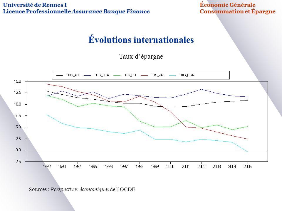 Université de Rennes IÉconomie Générale Licence Professionnelle Assurance Banque FinanceConsommation et Épargne Évolutions internationales Taux dépargne Sources : Perspectives économiques de lOCDE