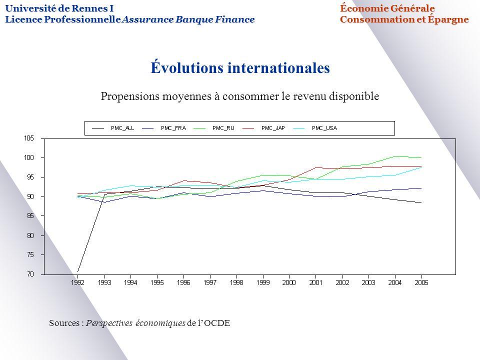 Université de Rennes IÉconomie Générale Licence Professionnelle Assurance Banque FinanceConsommation et Épargne Évolutions internationales Propensions moyennes à consommer le revenu disponible Sources : Perspectives économiques de lOCDE