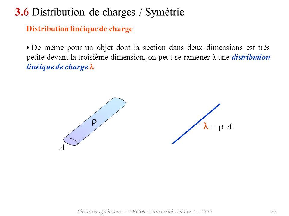 Electromagnétisme - L2 PCGI - Université Rennes 1 - 200522 3.6 Distribution de charges / Symétrie Distribution linéique de charge: De même pour un obj