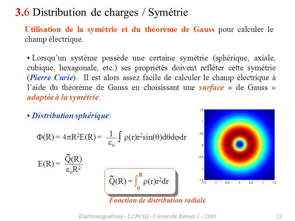 Electromagnétisme - L2 PCGI - Université Rennes 1 - 200523 3.6 Distribution de charges / Symétrie Utilisation de la symétrie et du théorème de Gauss p
