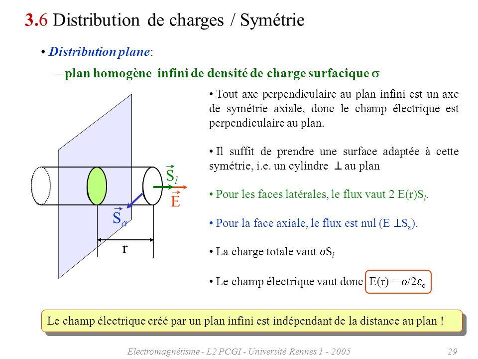 Electromagnétisme - L2 PCGI - Université Rennes 1 - 200529 Il suffit de prendre une surface adaptée à cette symétrie, i.e. un cylindre au plan Distrib