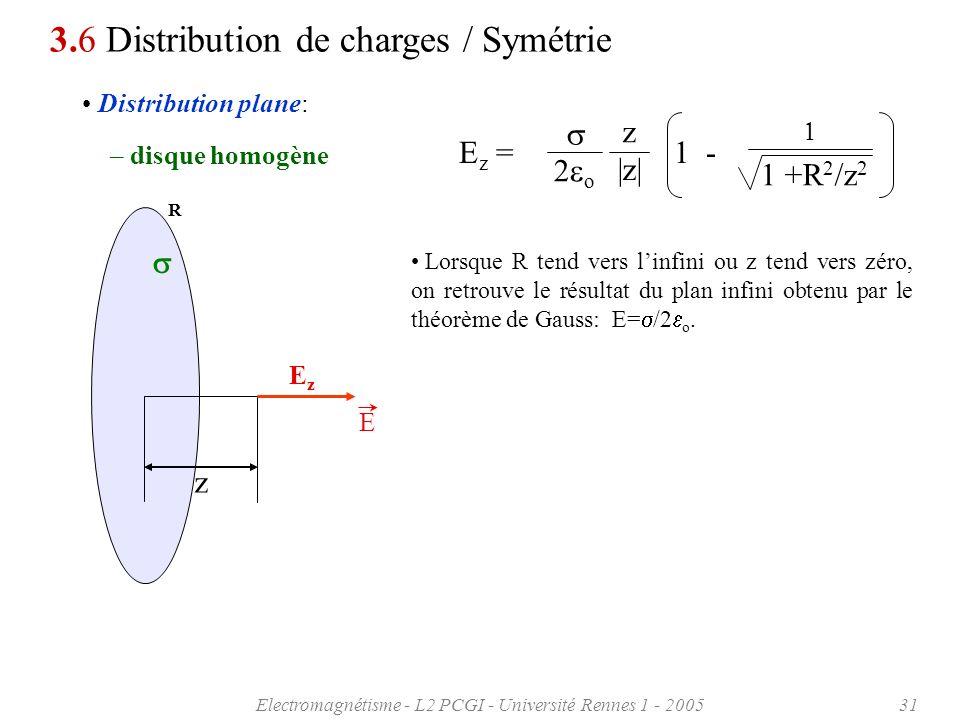 Electromagnétisme - L2 PCGI - Université Rennes 1 - 200531 Distribution plane: 3.6 Distribution de charges / Symétrie – disque homogène E z = 1 - +R 2