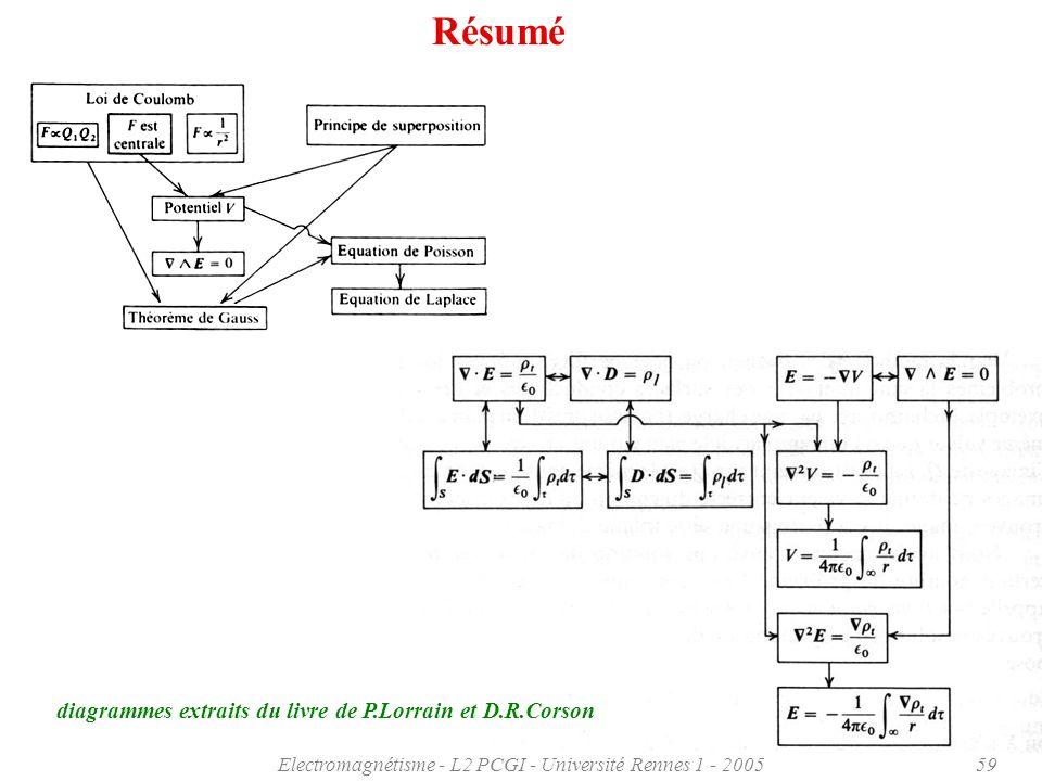 Electromagnétisme - L2 PCGI - Université Rennes 1 - 200559 Résumé diagrammes extraits du livre de P.Lorrain et D.R.Corson