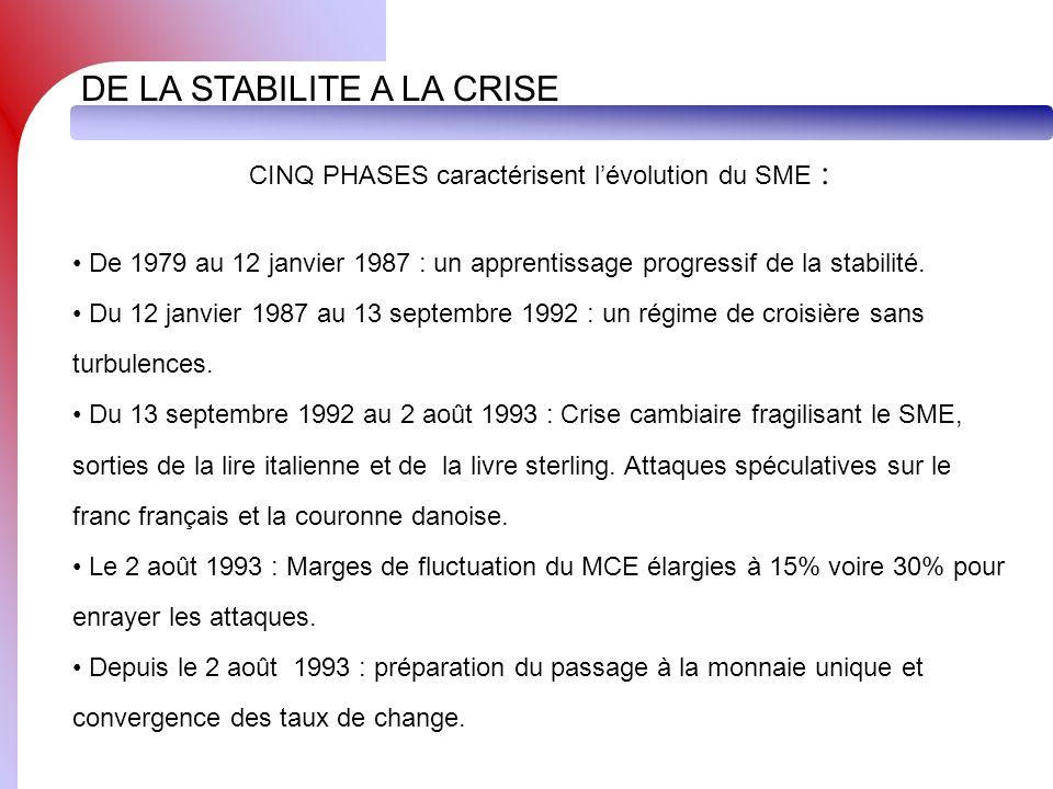 DE LA STABILITE A LA CRISE CINQ PHASES caractérisent lévolution du SME : De 1979 au 12 janvier 1987 : un apprentissage progressif de la stabilité. Du
