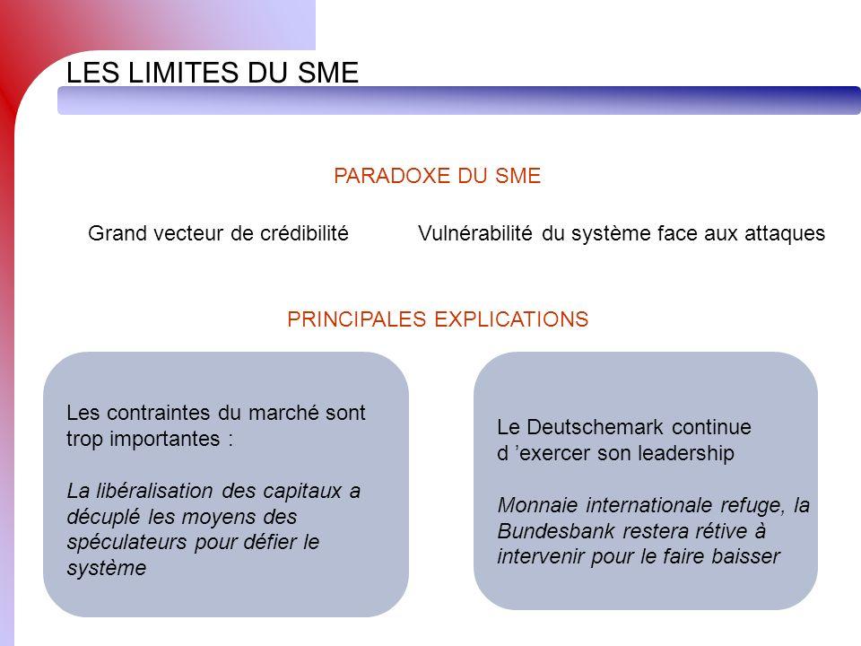 LES LIMITES DU SME Grand vecteur de crédibilitéVulnérabilité du système face aux attaques PARADOXE DU SME PRINCIPALES EXPLICATIONS Le Deutschemark con