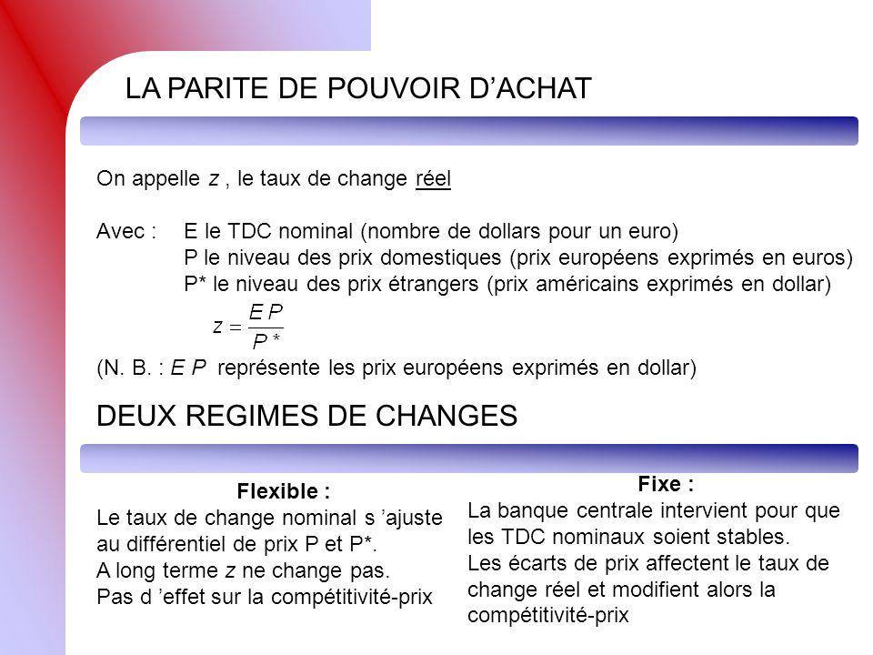 On appelle z, le taux de change réel Avec :E le TDC nominal (nombre de dollars pour un euro) P le niveau des prix domestiques (prix européens exprimés