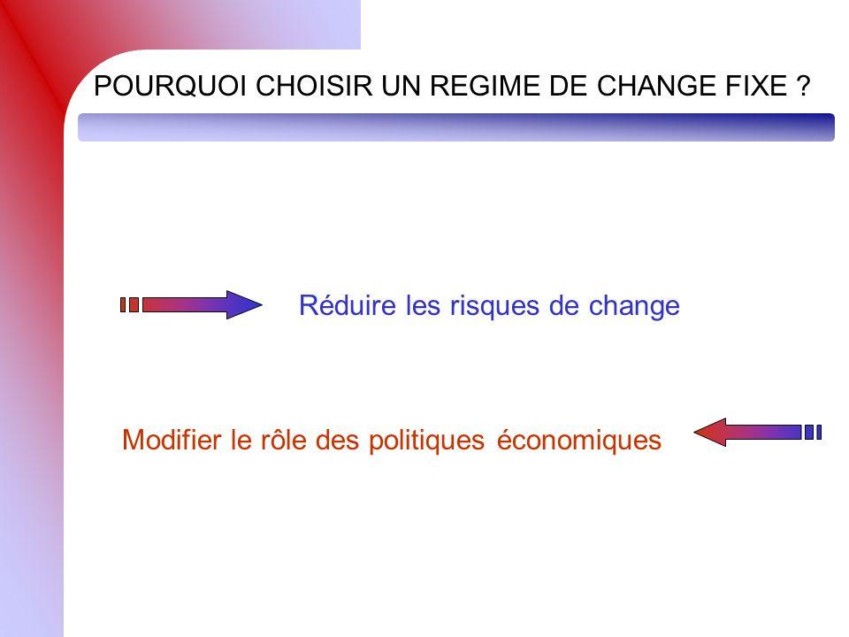 POURQUOI CHOISIR UN REGIME DE CHANGE FIXE ? Réduire les risques de change Modifier le rôle des politiques économiques