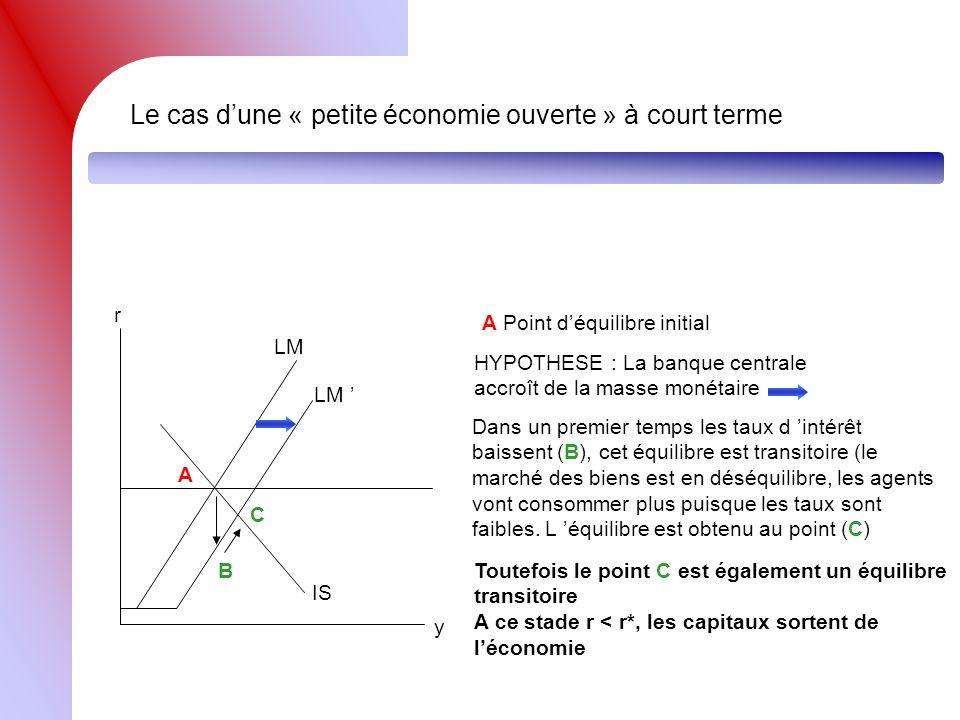 Le cas dune « petite économie ouverte » à court terme r y LM IS A A Point déquilibre initial LM HYPOTHESE : La banque centrale accroît de la masse mon