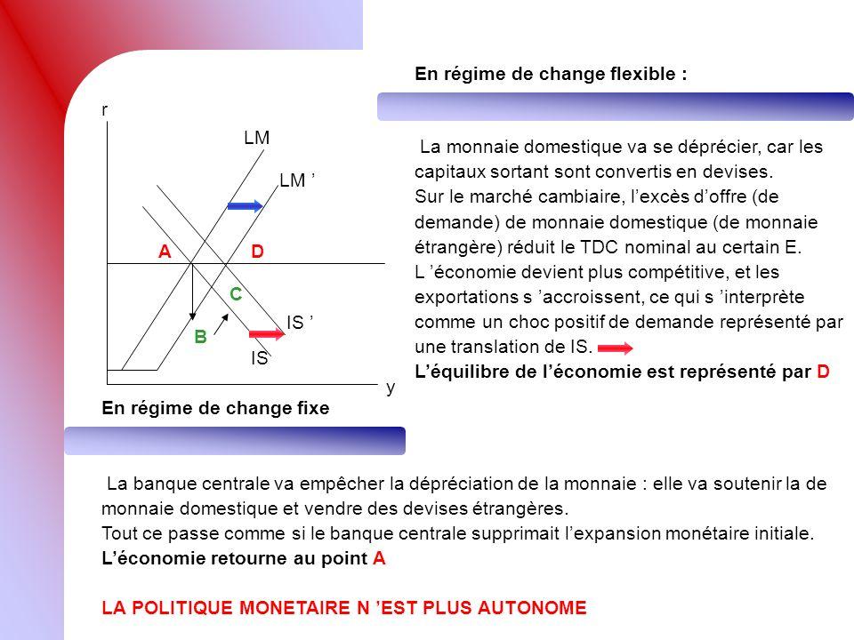 r y LM IS A LM B C En régime de change flexible : La monnaie domestique va se déprécier, car les capitaux sortant sont convertis en devises. Sur le ma