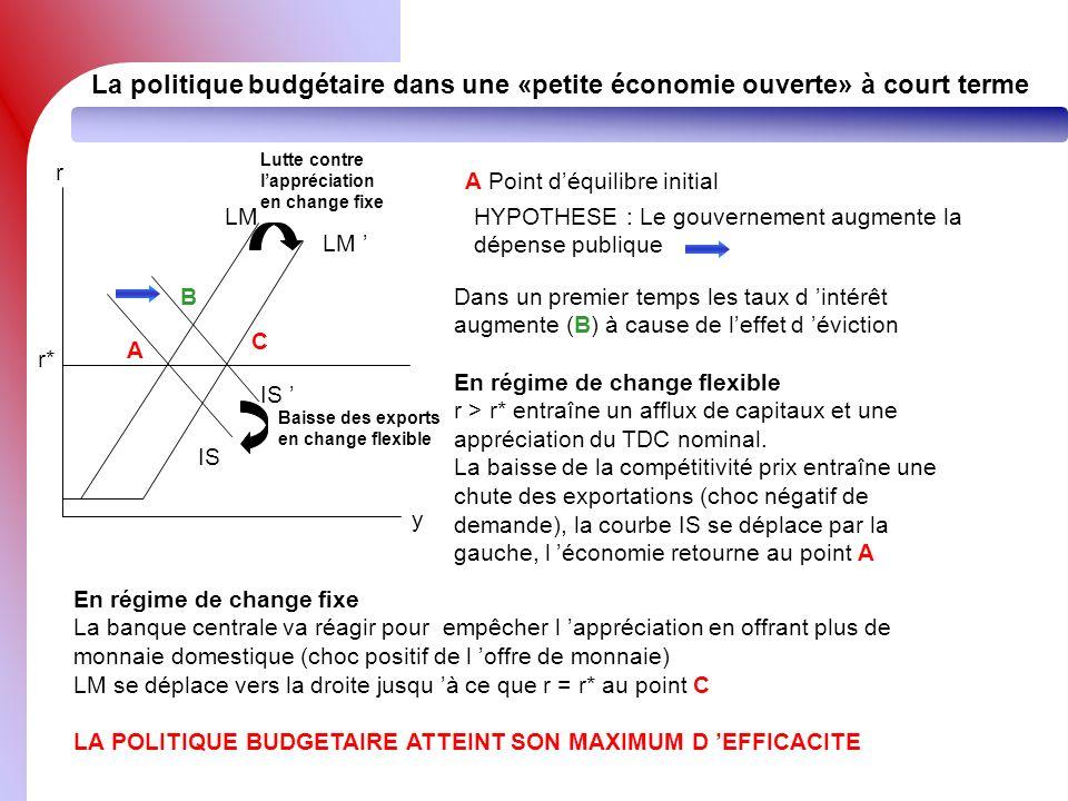 La politique budgétaire dans une «petite économie ouverte» à court terme r y A r* A Point déquilibre initial HYPOTHESE : Le gouvernement augmente la d