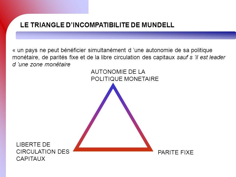 LE TRIANGLE DINCOMPATIBILITE DE MUNDELL « un pays ne peut bénéficier simultanément d une autonomie de sa politique monétaire, de parités fixe et de la