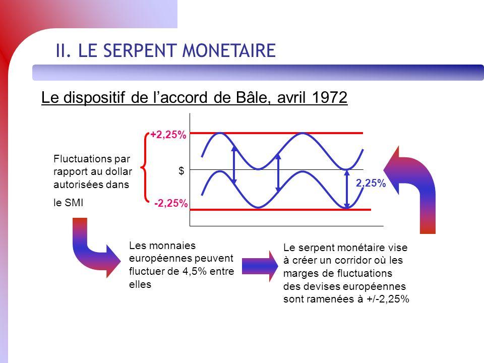 II. LE SERPENT MONETAIRE Le dispositif de laccord de Bâle, avril 1972 $ -2,25% +2,25% Fluctuations par rapport au dollar autorisées dans le SMI Les mo