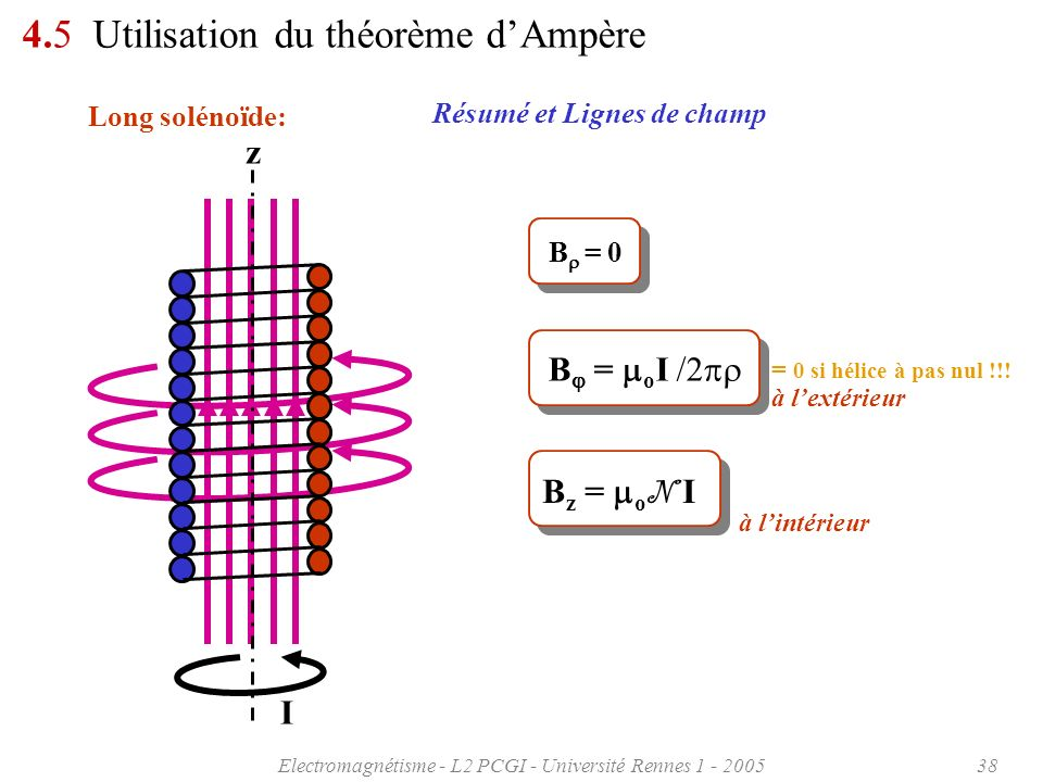 Electromagnétisme - L2 PCGI - Université Rennes 1 - 200538 4.5 Utilisation du théorème dAmpère Long solénoïde: Résumé et Lignes de champ B = 0 B z = o