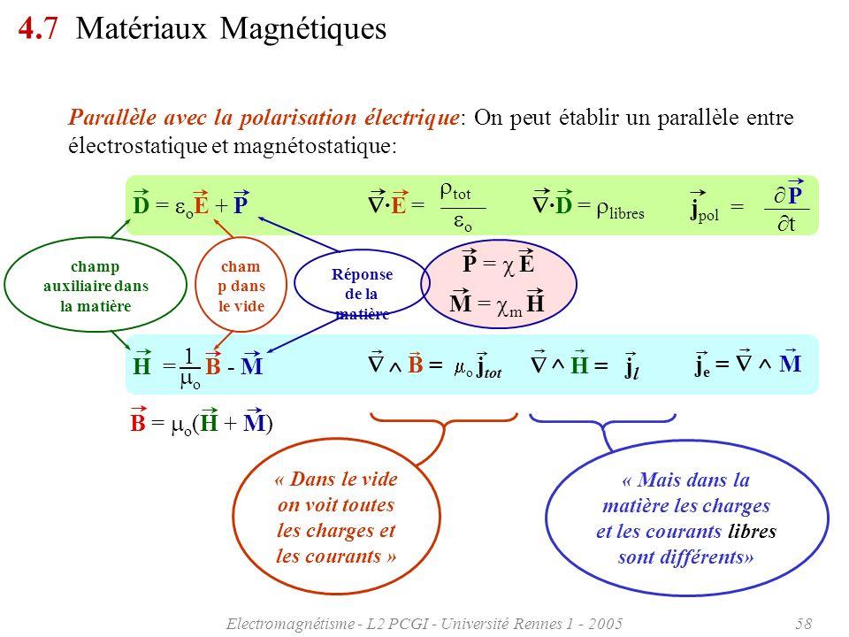 Electromagnétisme - L2 PCGI - Université Rennes 1 - 200558 P = E M = m H 4.7 Matériaux Magnétiques Parallèle avec la polarisation électrique: On peut