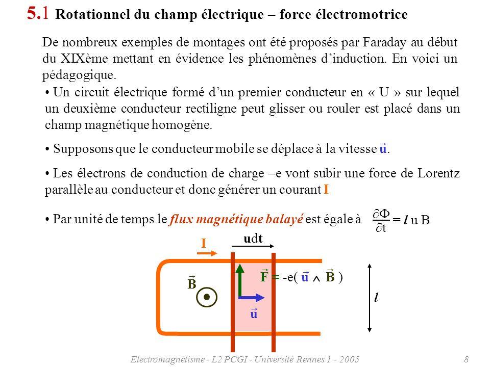 Electromagnétisme - L2 PCGI - Université Rennes 1 - 20058 5.1 Rotationnel du champ électrique – force électromotrice De nombreux exemples de montages ont été proposés par Faraday au début du XIXème mettant en évidence les phénomènes dinduction.