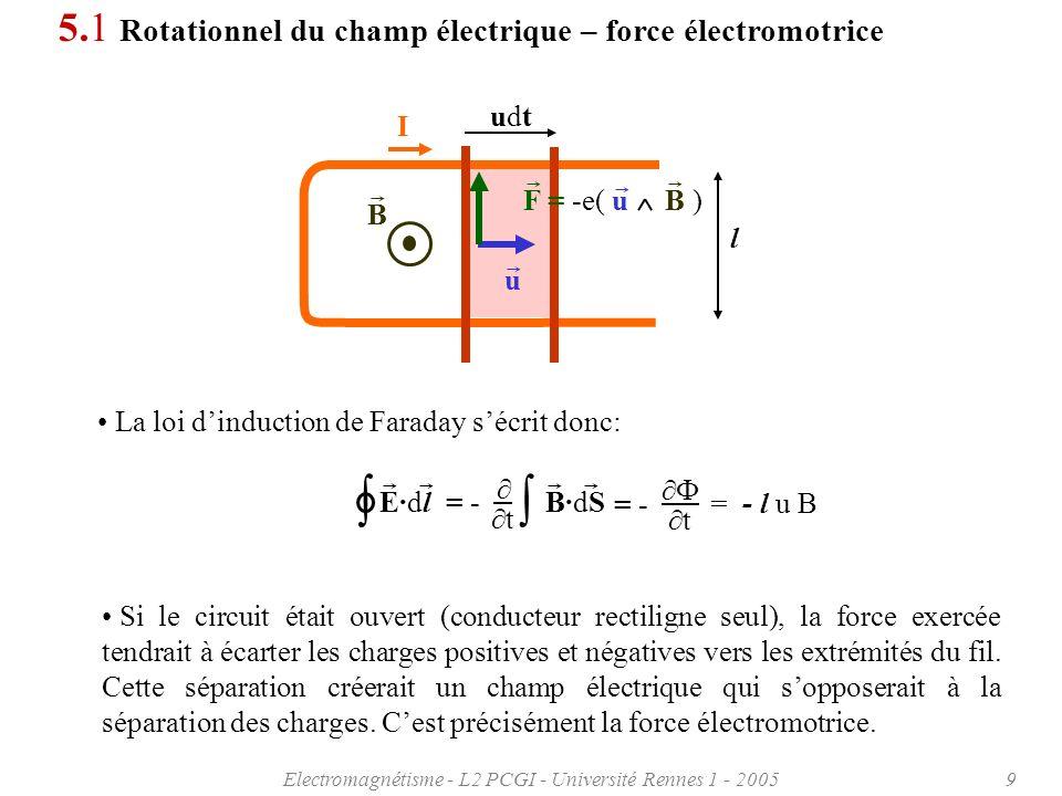 Electromagnétisme - L2 PCGI - Université Rennes 1 - 20059 E·dl = - t B·dS t = - = - l u B 5.1 Rotationnel du champ électrique – force électromotrice La loi dinduction de Faraday sécrit donc: Si le circuit était ouvert (conducteur rectiligne seul), la force exercée tendrait à écarter les charges positives et négatives vers les extrémités du fil.