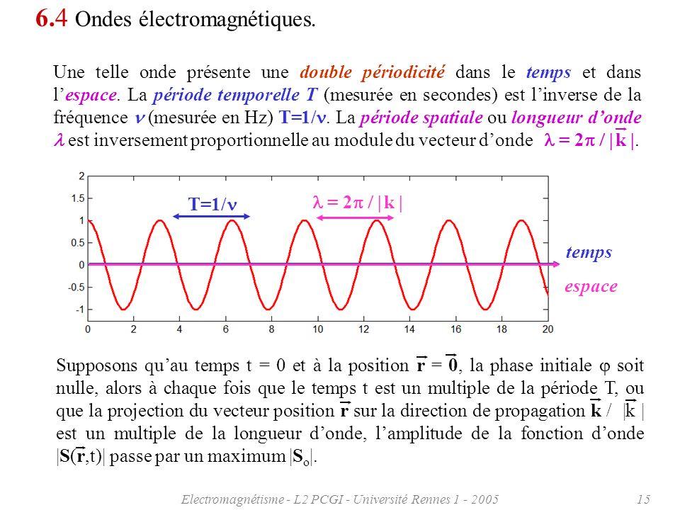 Electromagnétisme - L2 PCGI - Université Rennes 1 - 200515 6.4 Ondes électromagnétiques. Une telle onde présente une double périodicité dans le temps