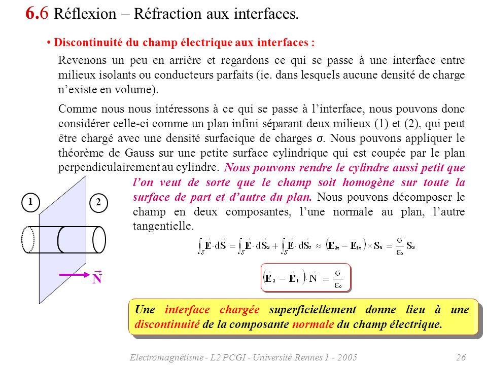 Electromagnétisme - L2 PCGI - Université Rennes 1 - 200526 6.6 Réflexion – Réfraction aux interfaces. Discontinuité du champ électrique aux interfaces