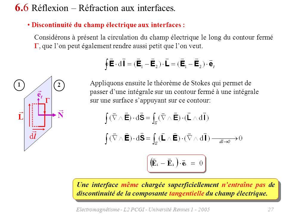 Electromagnétisme - L2 PCGI - Université Rennes 1 - 200527 6.6 Réflexion – Réfraction aux interfaces. Discontinuité du champ électrique aux interfaces
