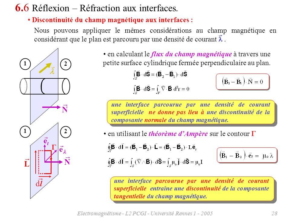 Electromagnétisme - L2 PCGI - Université Rennes 1 - 200528 6.6 Réflexion – Réfraction aux interfaces. Discontinuité du champ magnétique aux interfaces