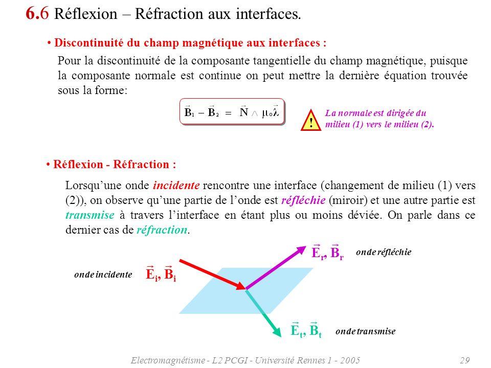 Electromagnétisme - L2 PCGI - Université Rennes 1 - 200529 E t, B t onde transmise 6.6 Réflexion – Réfraction aux interfaces. Discontinuité du champ m