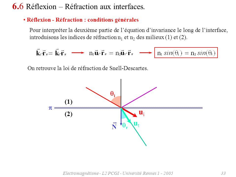 Electromagnétisme - L2 PCGI - Université Rennes 1 - 200533 6.6 Réflexion – Réfraction aux interfaces. Réflexion - Réfraction : conditions générales Po