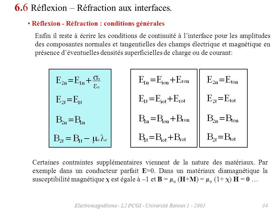 Electromagnétisme - L2 PCGI - Université Rennes 1 - 200534 6.6 Réflexion – Réfraction aux interfaces. Réflexion - Réfraction : conditions générales En