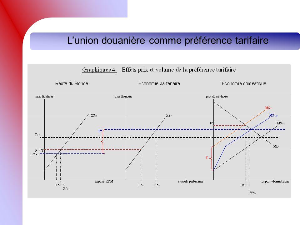 Lunion douanière comme préférence tarifaire