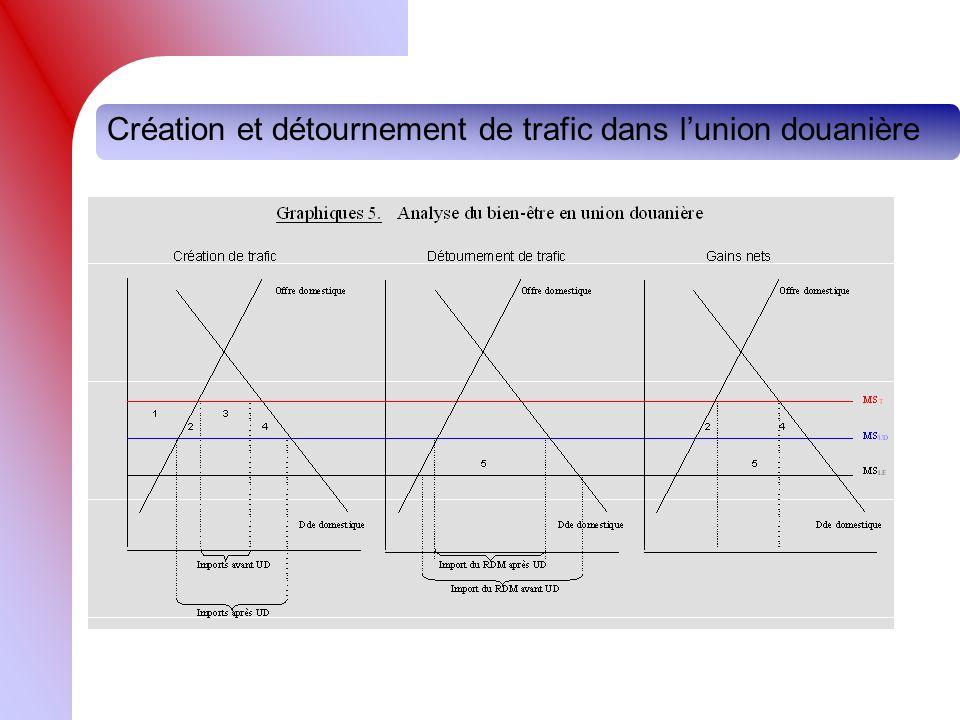 Création et détournement de trafic dans lunion douanière
