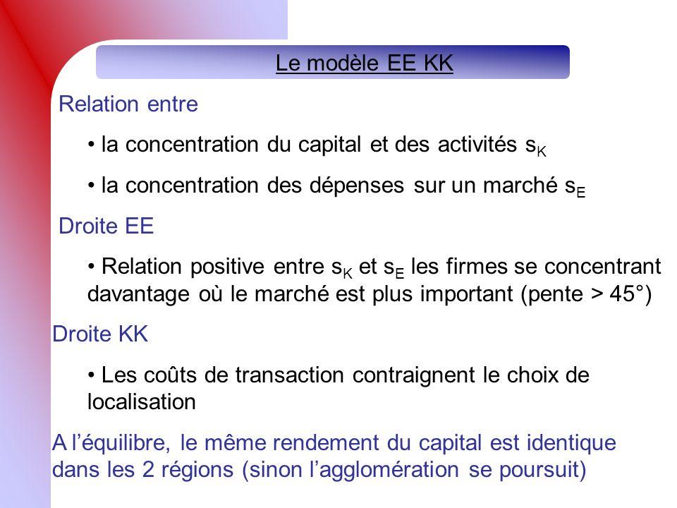 Le modèle EE KK Relation entre la concentration du capital et des activités s K la concentration des dépenses sur un marché s E Droite EE Relation positive entre s K et s E les firmes se concentrant davantage où le marché est plus important (pente > 45°) Droite KK Les coûts de transaction contraignent le choix de localisation A léquilibre, le même rendement du capital est identique dans les 2 régions (sinon lagglomération se poursuit)