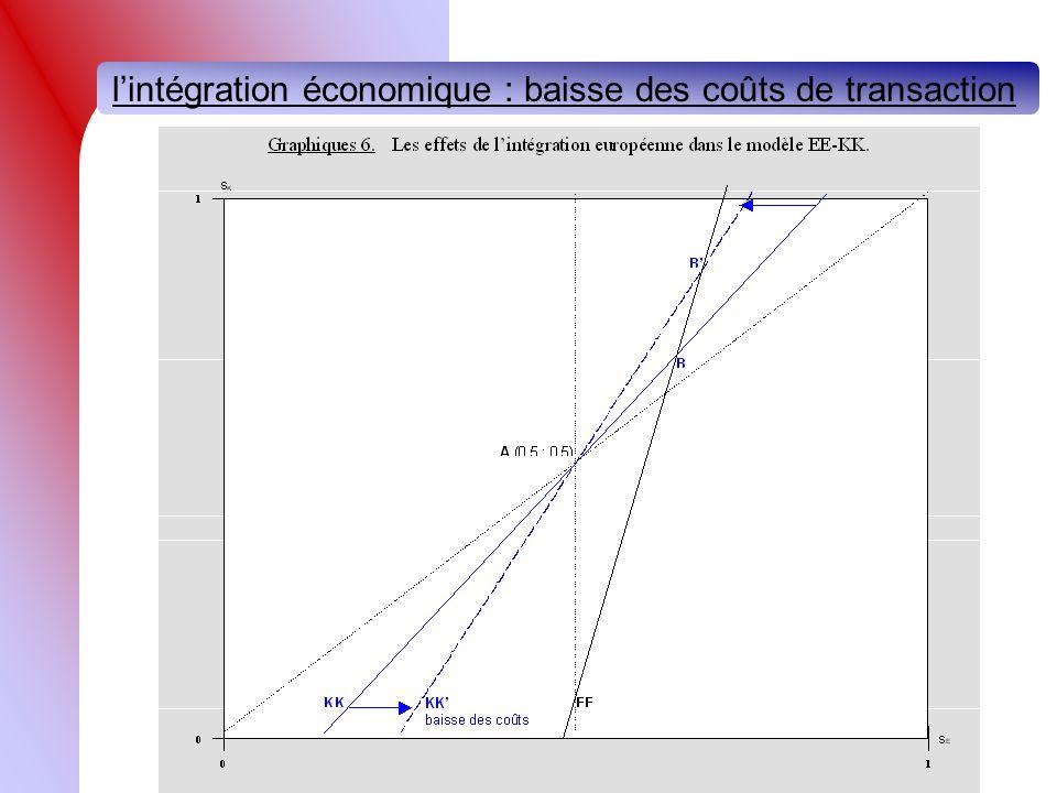 lintégration économique : baisse des coûts de transaction