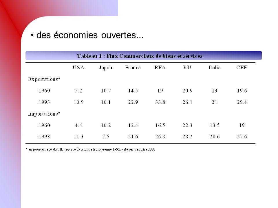 des économies ouvertes...