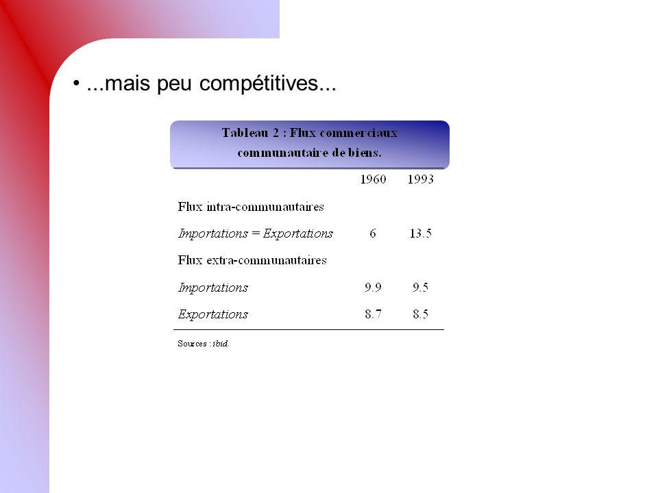 ...mais peu compétitives...