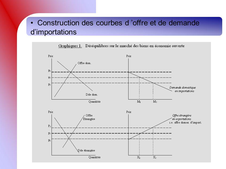 Construction des courbes d offre et de demande dimportations