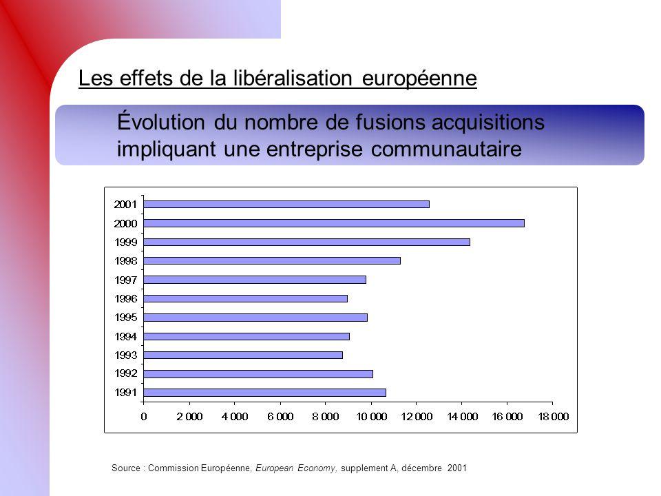 Les effets de la libéralisation européenne Évolution du nombre de fusions acquisitions impliquant une entreprise communautaire Source : Commission Eur