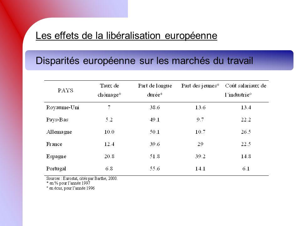 Les effets de la libéralisation européenne Disparités européenne sur les marchés du travail
