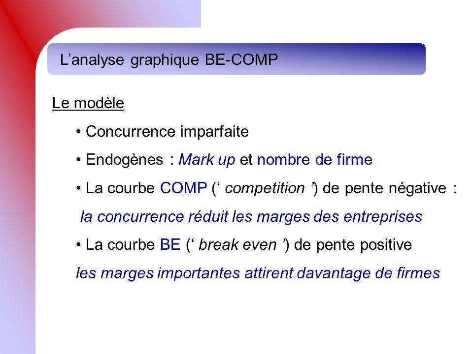 Le modèle Concurrence imparfaite Endogènes : Mark up et nombre de firme La courbe COMP ( competition ) de pente négative : la concurrence réduit les m