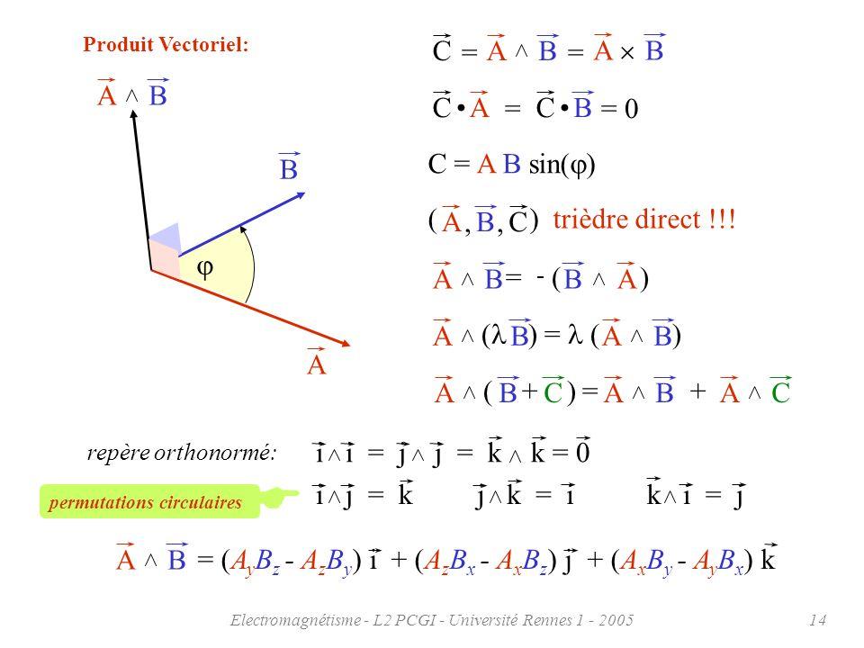 Electromagnétisme - L2 PCGI - Université Rennes 1 - 200514 Produit Vectoriel: A B AB AB ABC == C AB = C = 0 C = A B sin( ) AB = - ( ) BA ABC, (), triè